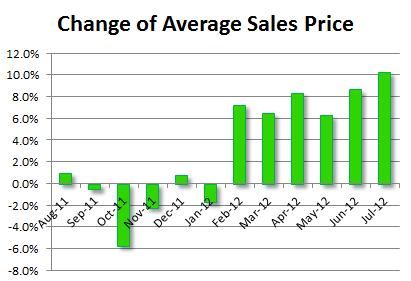 Average sales price of Columbus homes has increased