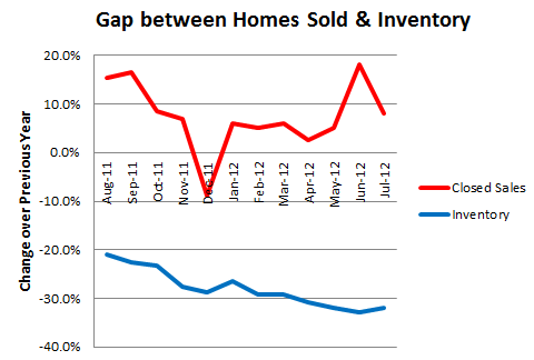 Gap between Homes Sold & Inventory in Columbus OH