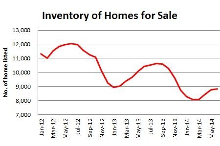 Columbus Home Sales 10% behind 2013 – Why sales will catch up in July