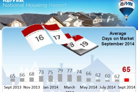 October Home Sales beat Previous Year by 10% but We are still Behind