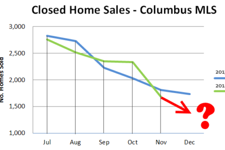 11% Drop in November Home Sales but Values Increase by 5%