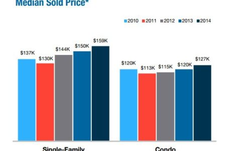 Market Update: 3 Surprising Facts from in the 2014 Columbus Housing Report